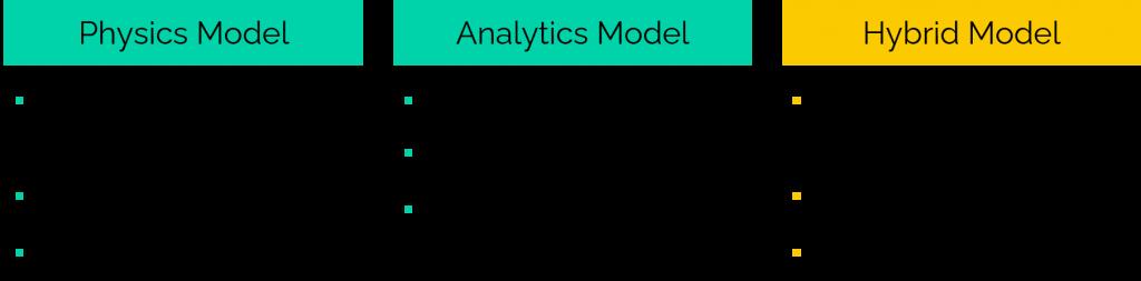 Flow Simulation Software - Hybrid Model