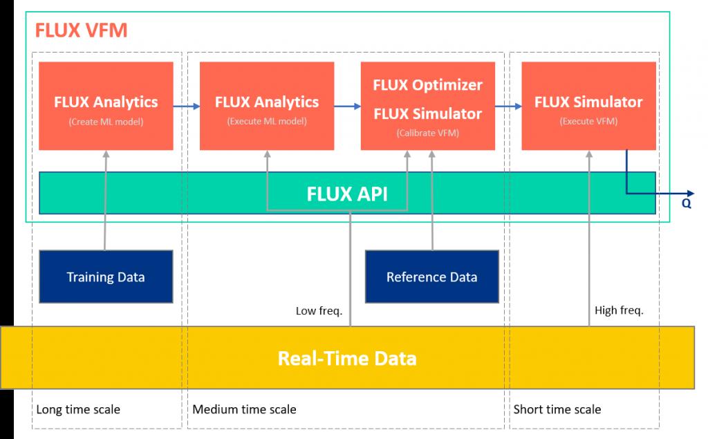 FLUX VFM Architecture