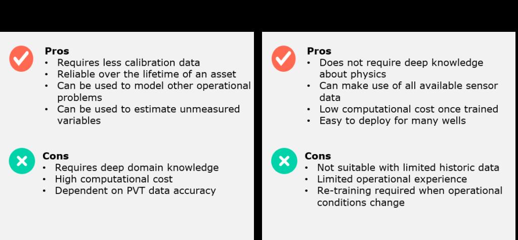 Comparison Physics-based vs Machine-learning models