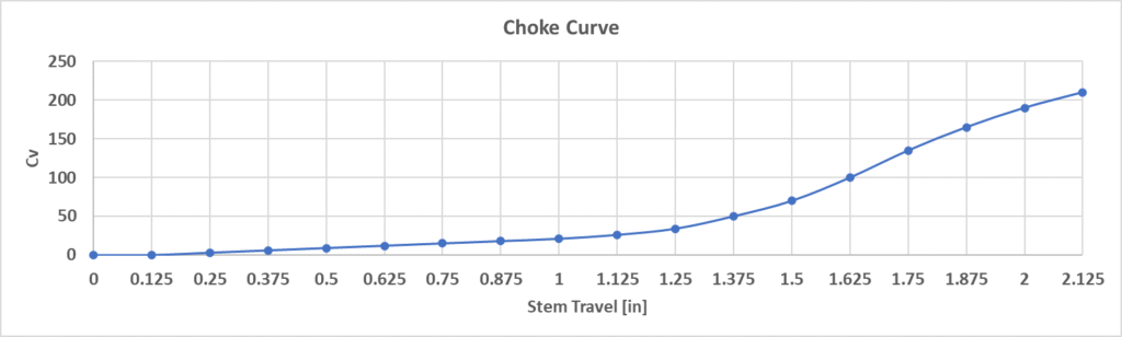 Virtual Flow Metering - Sample choke curve