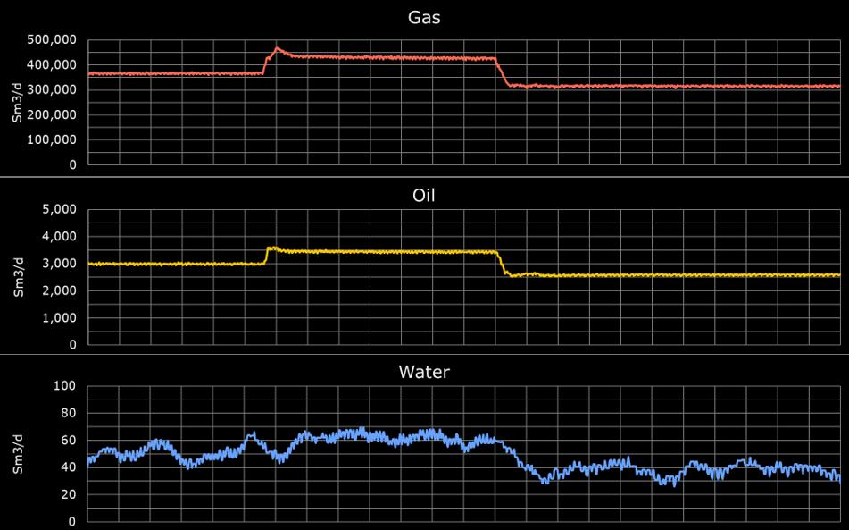 Virtual Flow Metering - FLUX VFM