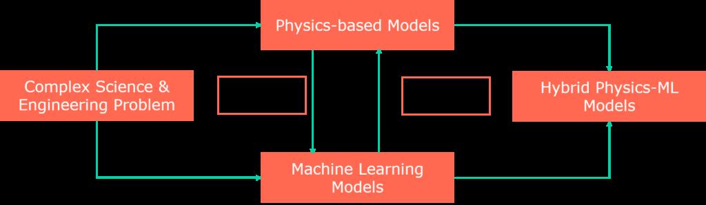 Diagram of Hybrid Physics-ML model
