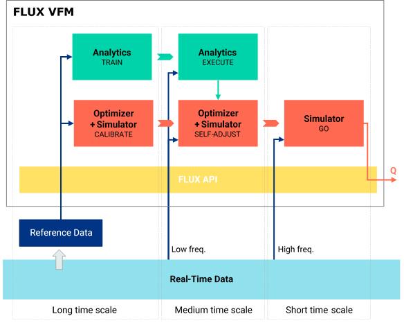 FLUX Virtual Flow Meter Architecture