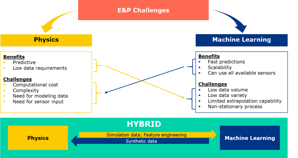 Hybrid Modeling - acknowledging the strengths and weaknesses of each approach