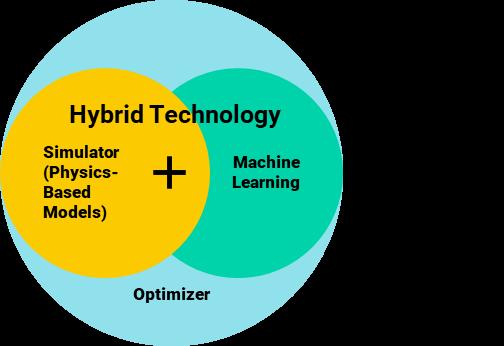 Turbulent Flux Hybrid Technology